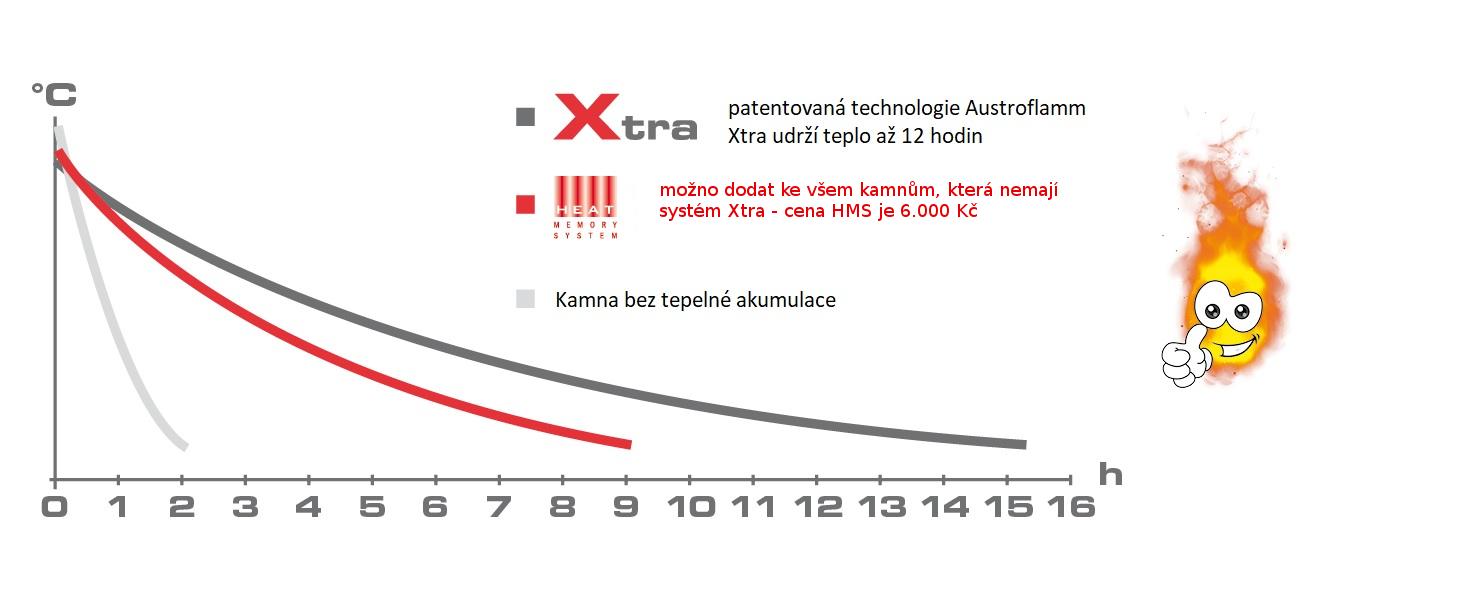 technologie-austroflamm-xtra